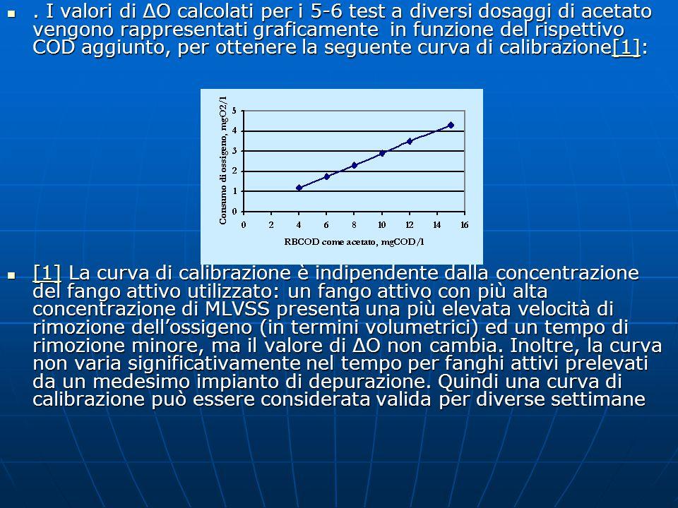 . I valori di ΔO calcolati per i 5-6 test a diversi dosaggi di acetato vengono rappresentati graficamente in funzione del rispettivo COD aggiunto, per ottenere la seguente curva di calibrazione[1]: